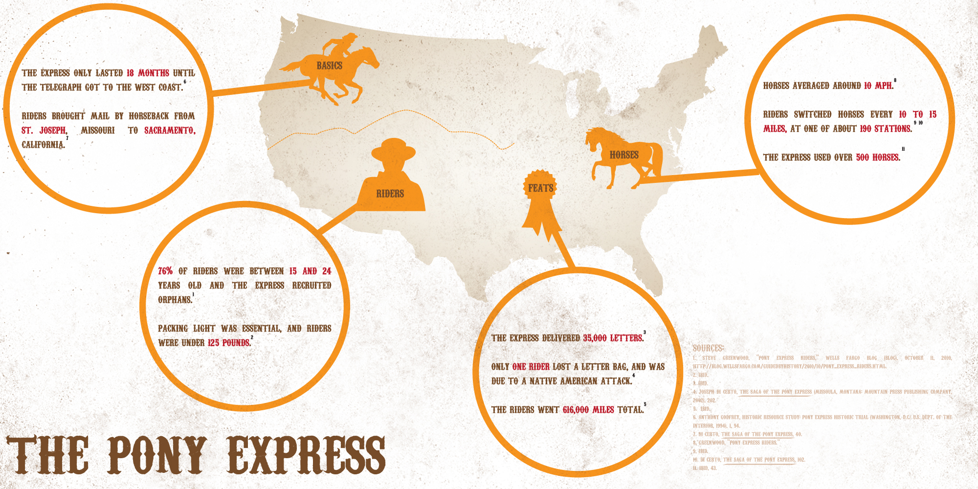 "the history of pony express Orphans preferred"" in 1860, this ad appeared on posters advertising openings  for one of the most dangerous, heroic jobs in american history, the pony express ."